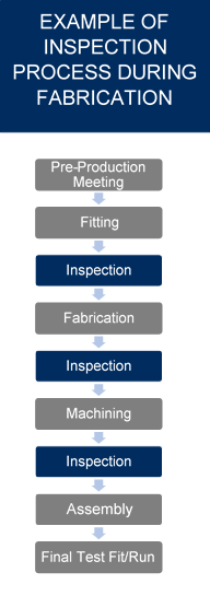 example inspection during fabrication