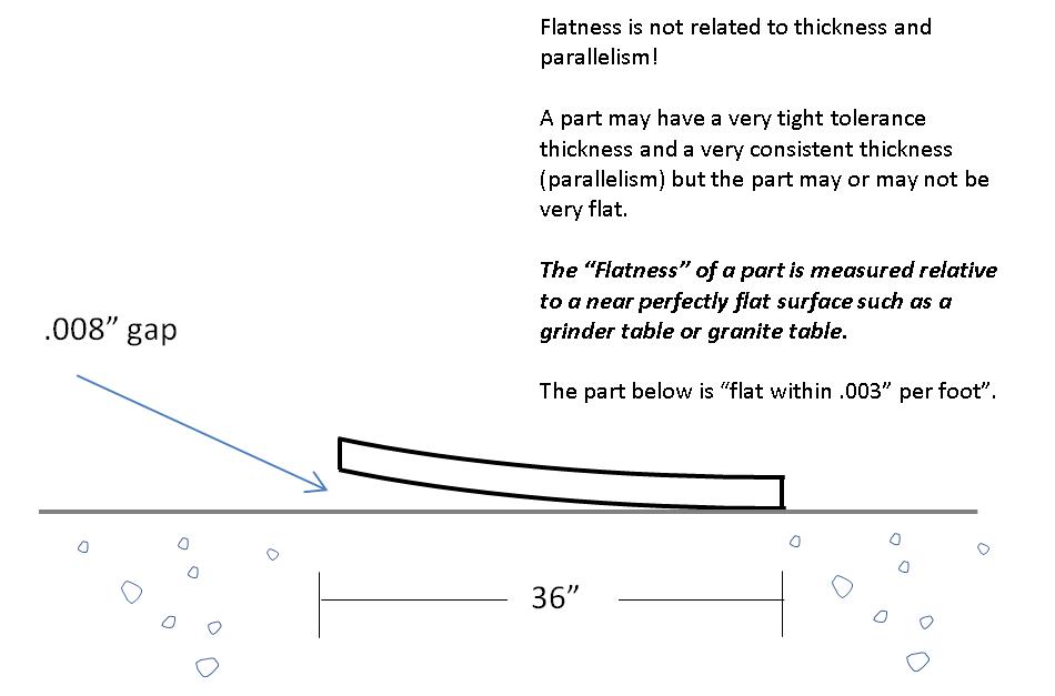 Flatness illustration