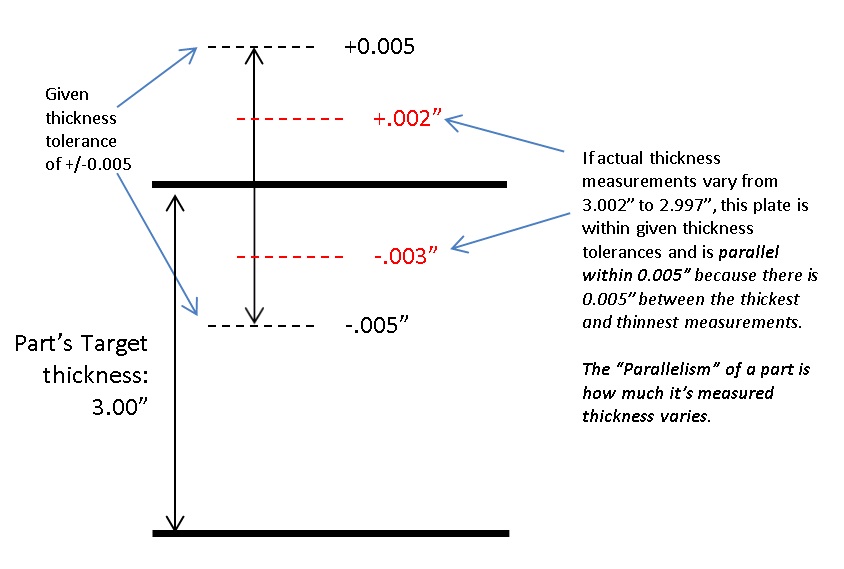 thickness and parallelism illustration